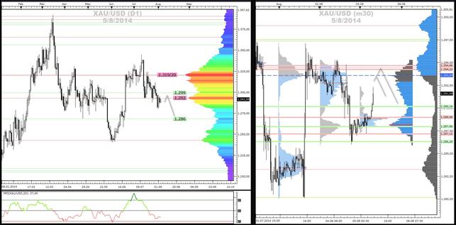 Crude-Oil und Gold - Market-Profile (05.08.2014)