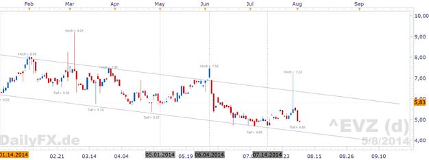 EUR/USD - Ruhiger Start in die Woche
