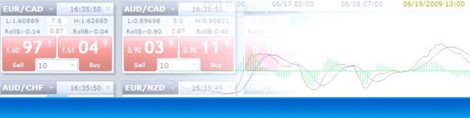 DailyFX - Lehrartikel für den Handel