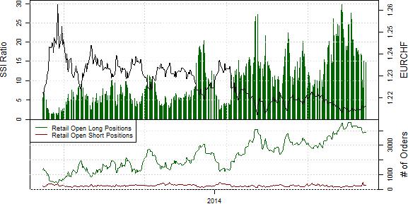 Speculative Sentiment Index - 08.05.2014