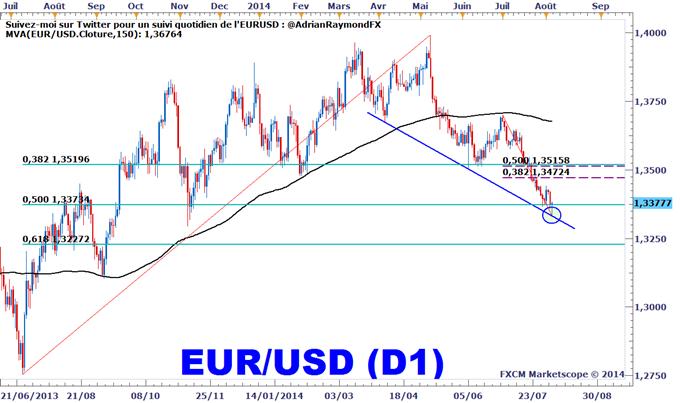 Analyse de l'euro avec Fibonacci
