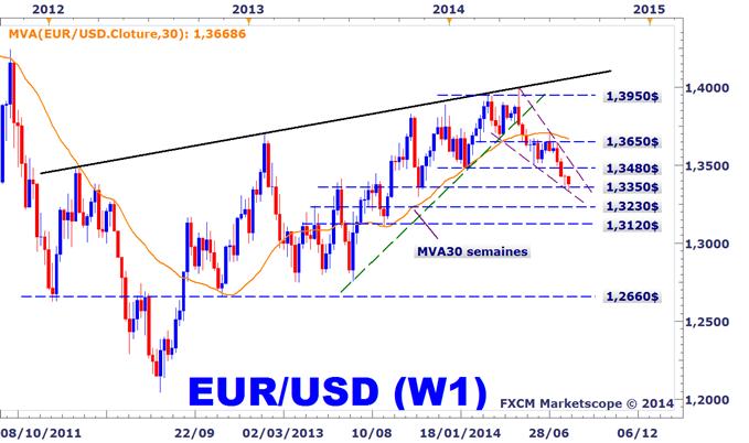 Baisse de l'EURUSD avant la BCE