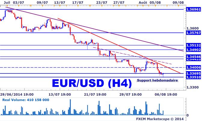 Trading EURUSD sur le Forex
