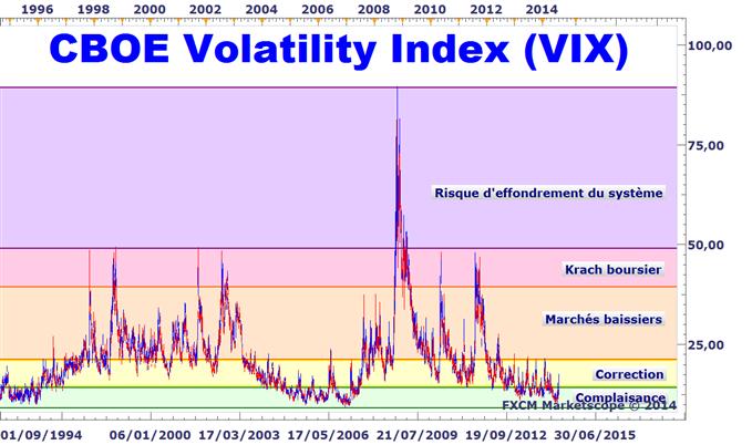 VIX indice de la peur