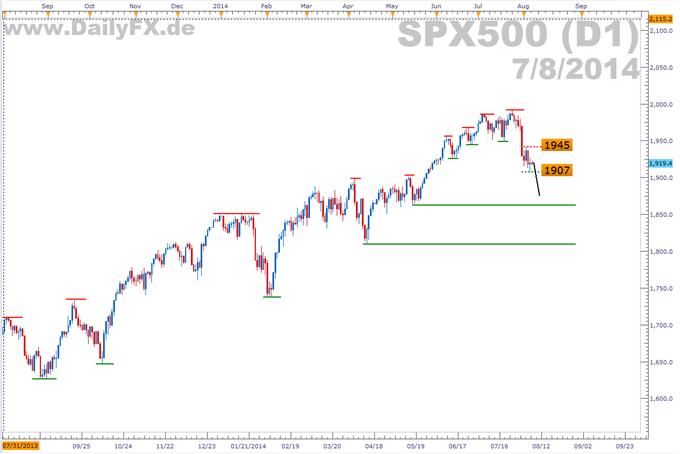 Trading Setup: Short S&P 500