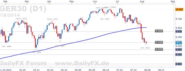 DAX gibt die 9.100 auf - vor dem Zinsentscheid der EZB