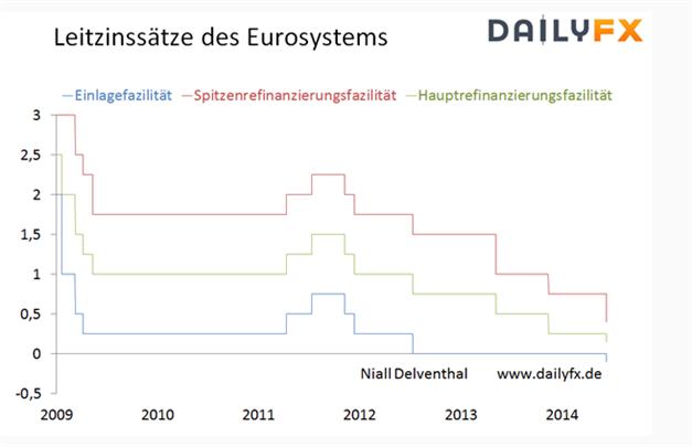 Volatile Stunden voraus - noch konsolidiert der EUR/USD vor geldpolitischer Verkündung