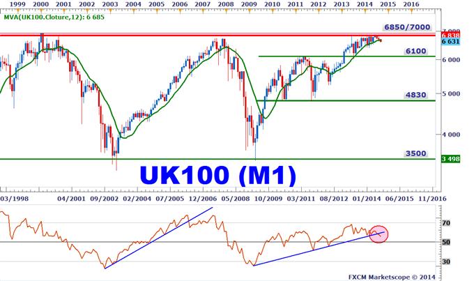 Uk100 trading signals