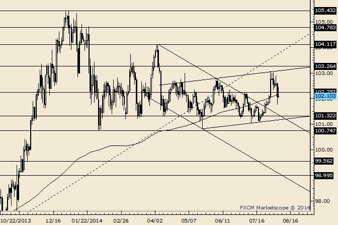 USD/JPY Slammed into Range; a Confluence Rests Near 101.30