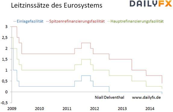 Abdeckung: Zinsentscheid der EZB   07.08.2014