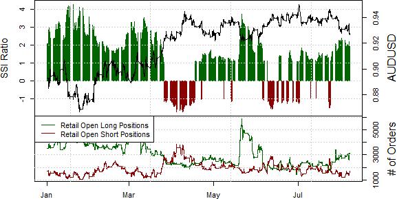 Australian Dollar Poised for Further Losses versus US Dollar