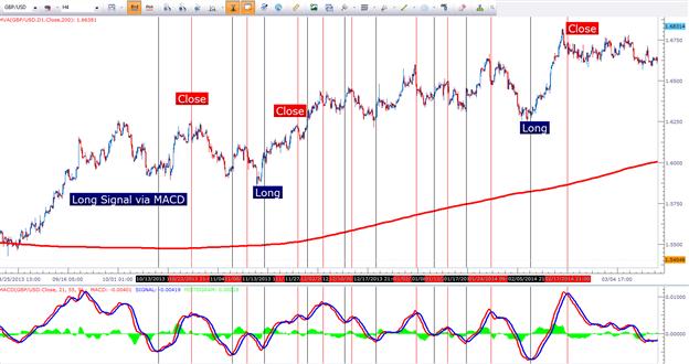 Das Trading von Trade-Swings mit Indikatoren