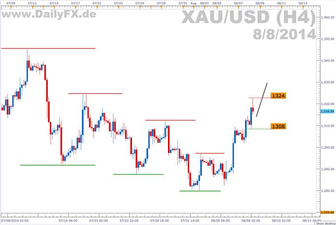 Trading Setup: Long Gold