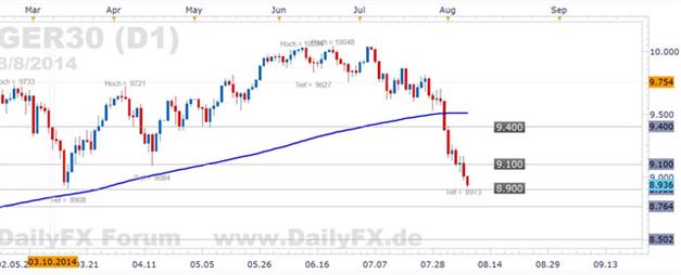 DAX und EUR/USD - nach der EZB rücken geopolitische Risiken wieder im Vordergrund
