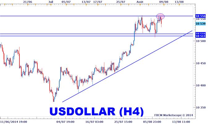 Trading dollar américain