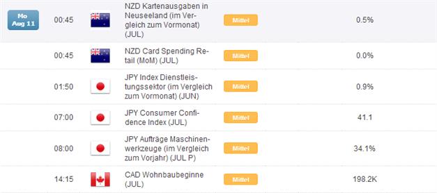 Kurzer Marktüberblick 11.08.2014