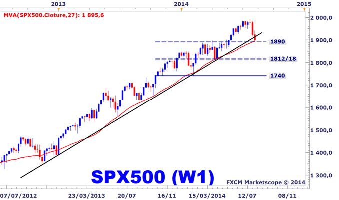 Le S&P 500 arrive sur un support critique, une éventuelle cassure attendue