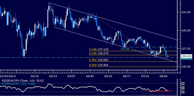 EUR/JPY Technical Analysis: Euro May Rebound vs. Yen
