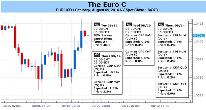 L'euro fortement tradé comme les difficultés économiques sont difficiles à surmonter