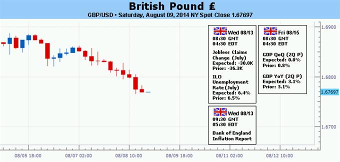 La livre sterling pourrait se renforcer avec un rapport sur l'inflation prudent de la Banque d'Angleterre