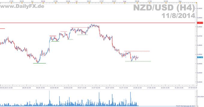 NZD/USD: Korrektur bis 2015?