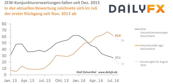 DAX: Potenzielle Lasten - konjunkturelle Schwächezeichen und geopolitische Risiken