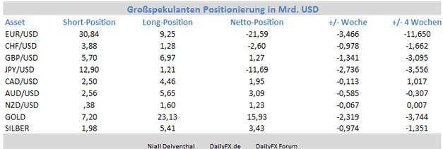 EUR/USD - Institutionelle Spekulanten bauen Verkaufspositionen aus