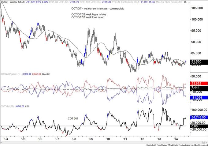 COT : Le positionnement de l'euro continue à se démarquer