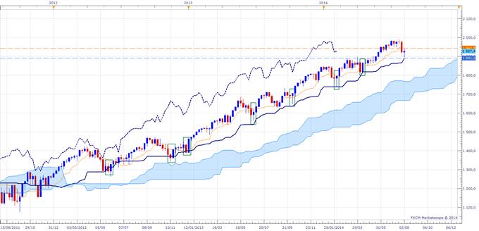Ichimoku - Incertitude sur les indices boursiers