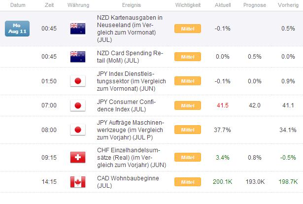 Kurzer Marktüberblick 12.08.2014