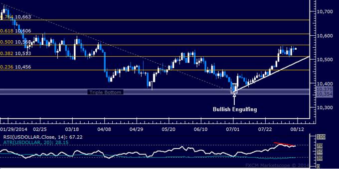 US Dollar technische Analyse: Steht eine abwärtsgerichtete Korrektur ins Haus?