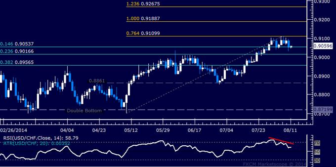 USD/CHF Technical Analysis: Dollar May Pull Back vs. Franc