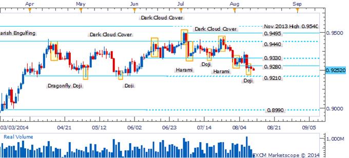 AUD/USD Eyeing 0.9210 Range-Bottom With Bullish Signals Lacking