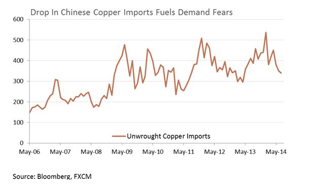 Crude Oil Lacking Drive, Copper Slumps Ahead Of Chinese Data