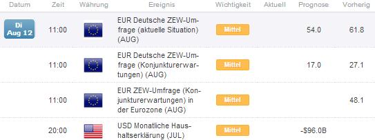 EUR/USD tritt den Rückzug an - Jahrestief im Visier