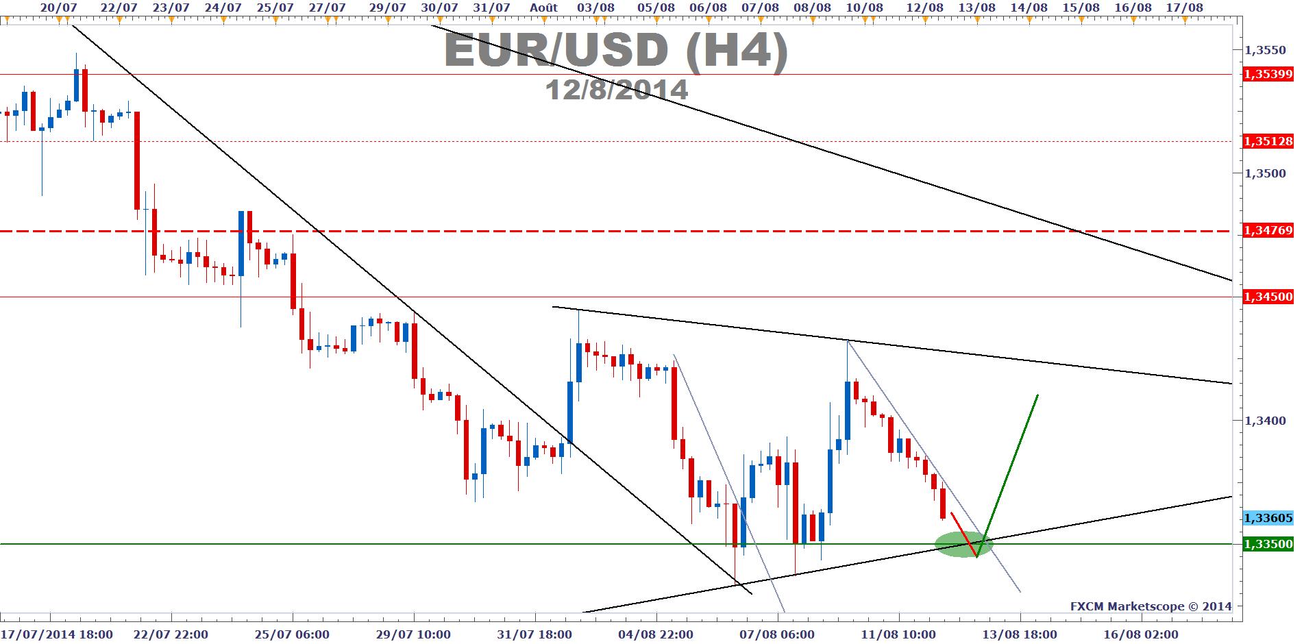 Euro de forex