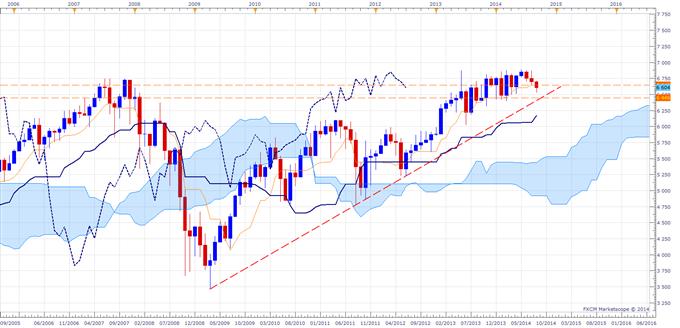 Ichimoku - Stratégie de Trading sur le FTSE 100