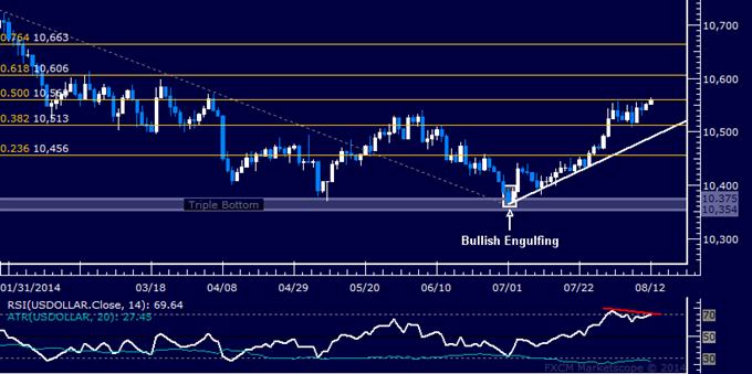 US Dollar technische Analyse: Risiko einer Abwärtsbewegung im Anzug