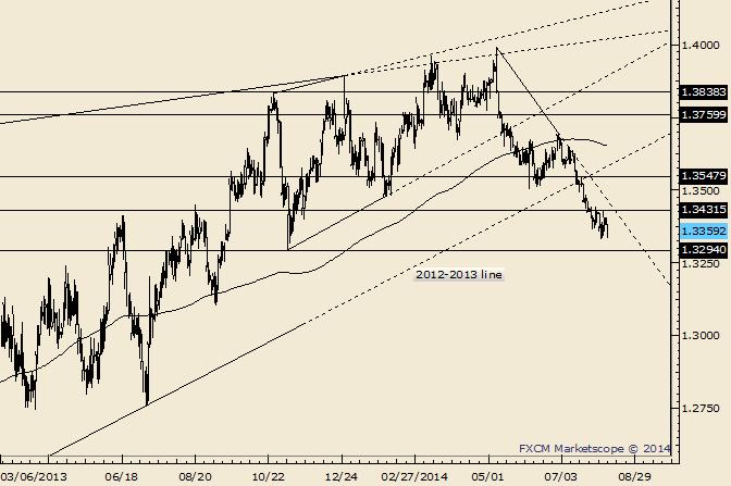 EUR/USD: 1,3832 ist das kurzfristige Pivot