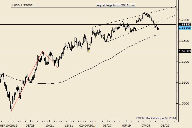 GBP/USD Outside Day Reversal
