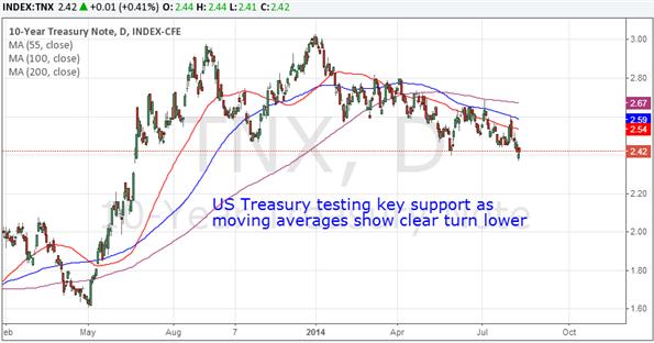 Japanese yen forex trading forecast