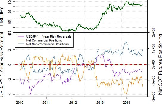 Dollar Nears Potentially Significant Breakdown versus Japanese Yen