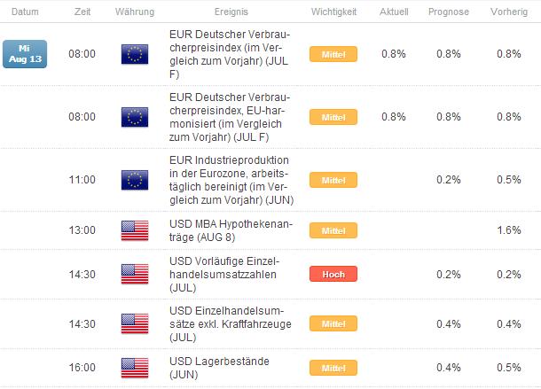 EUR/USD - Nähe zum Jahrestief bleibt bestehen