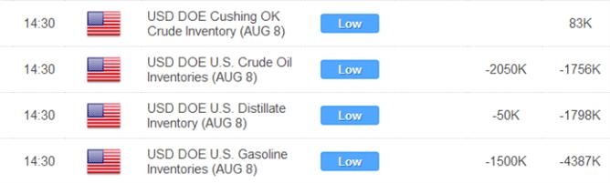 Crude orientiert sich an den Vorräten, Gold macht sich auf gemischte Signale gefasst vor den US-Konjunkturberichten