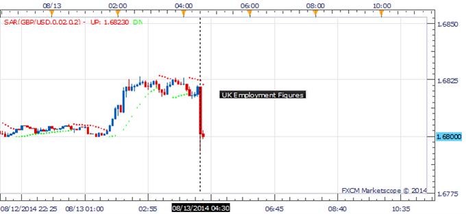 GBP/USD Cracks Below 1.6800 Due to Job Data; Focus BoE Inflation Report