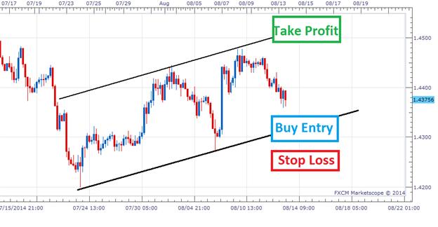 Kurskanäle fürs Trend-Trading