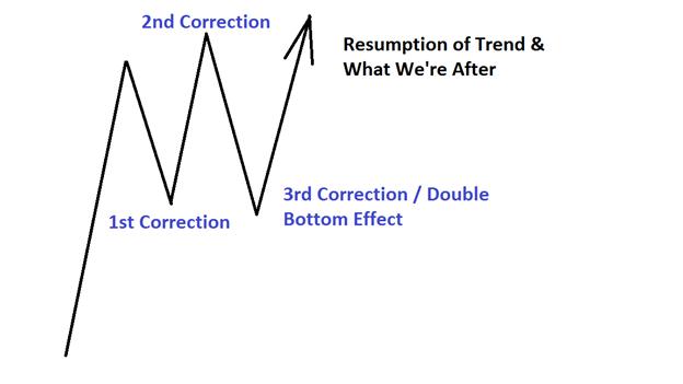 نمط الأسعار الأسهل الذي يظهر قبل الاتجاه والذي يجب التعرف عليه وكيفية تداوله: الجزء الثالث