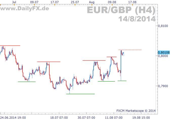 EUR/GBP: Was bringt das BIP der Eurozone?