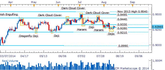 AUD/USD Bears Retreat Near Range-Bottom As Dojis Signal Hesitation