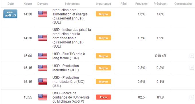 Calendrier économique DailyFX EURUSD
